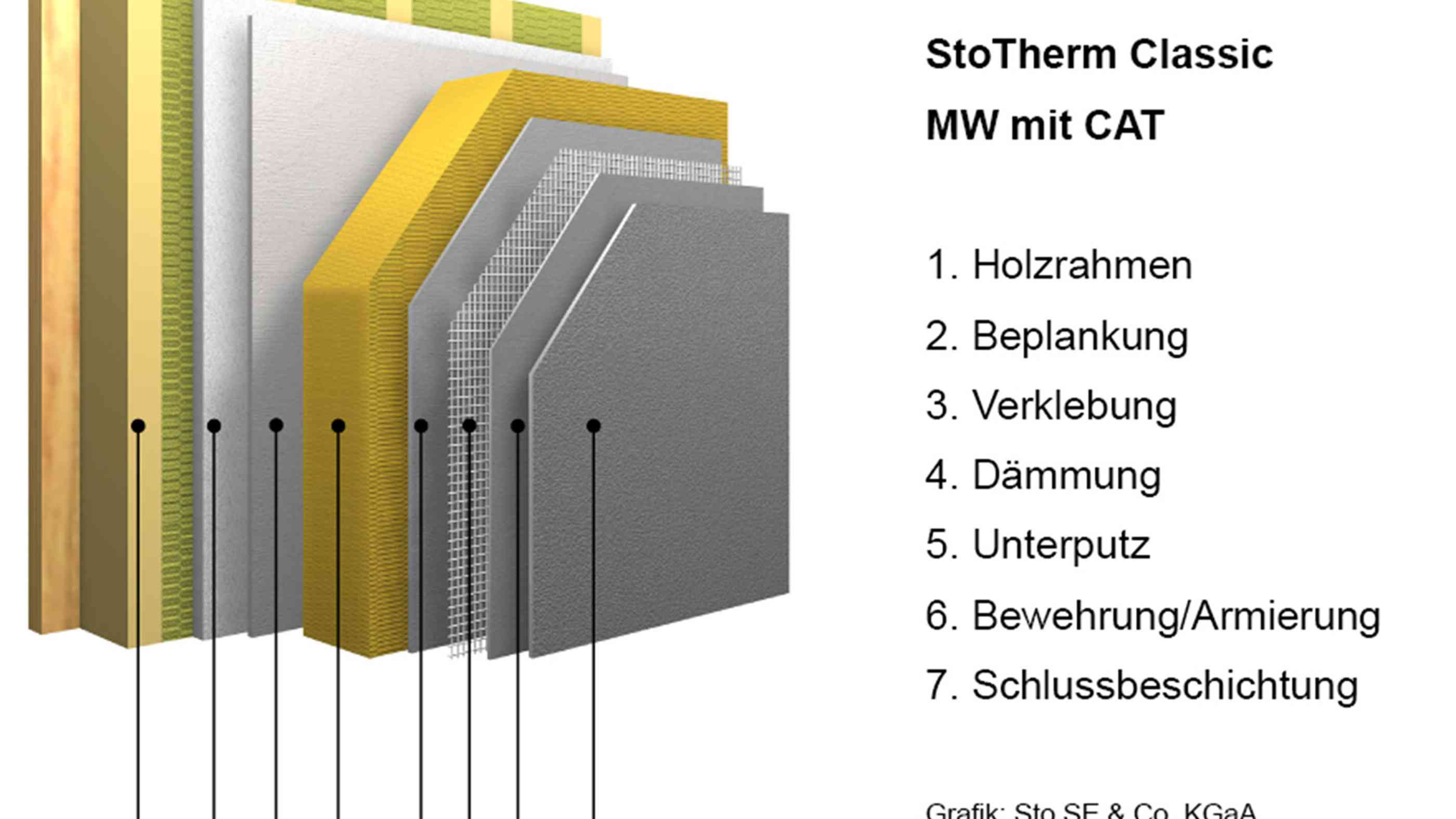Systemaufbau StoTherm Classic MW mit CAT.